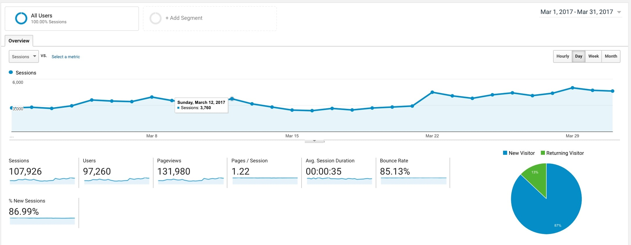 march-income-traffic-report-pageviews