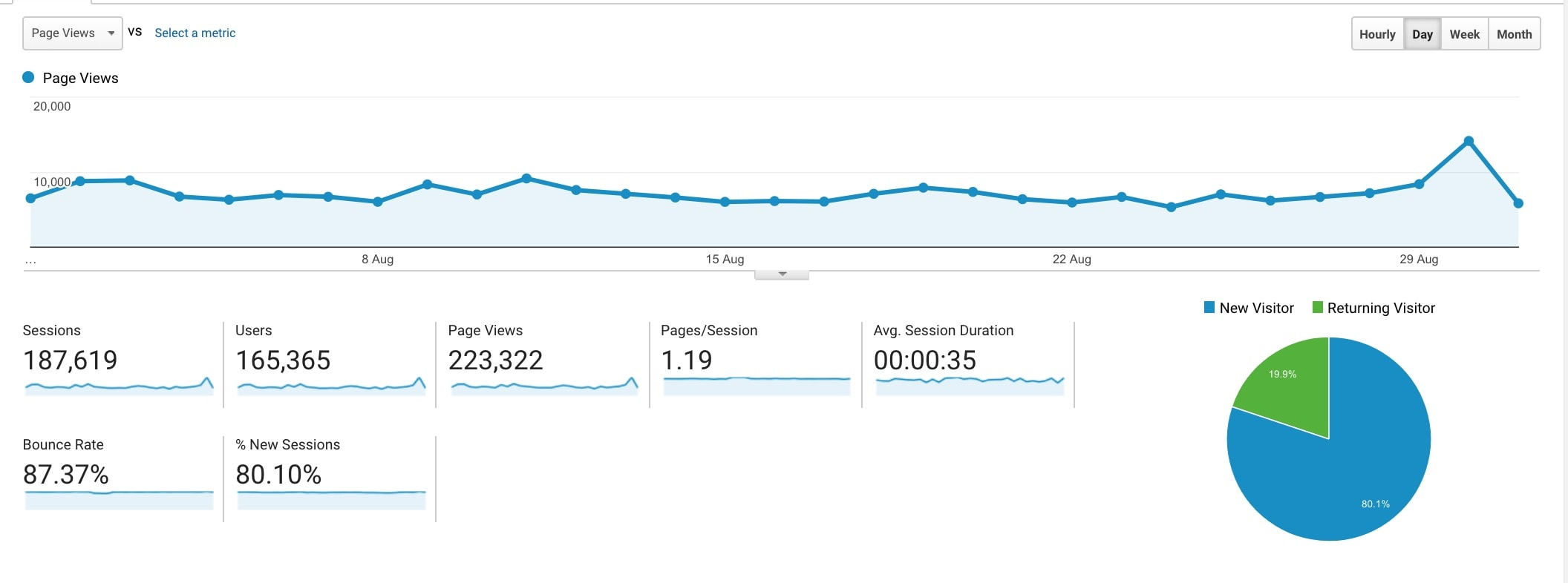 august-income-traffic-report-pageviews