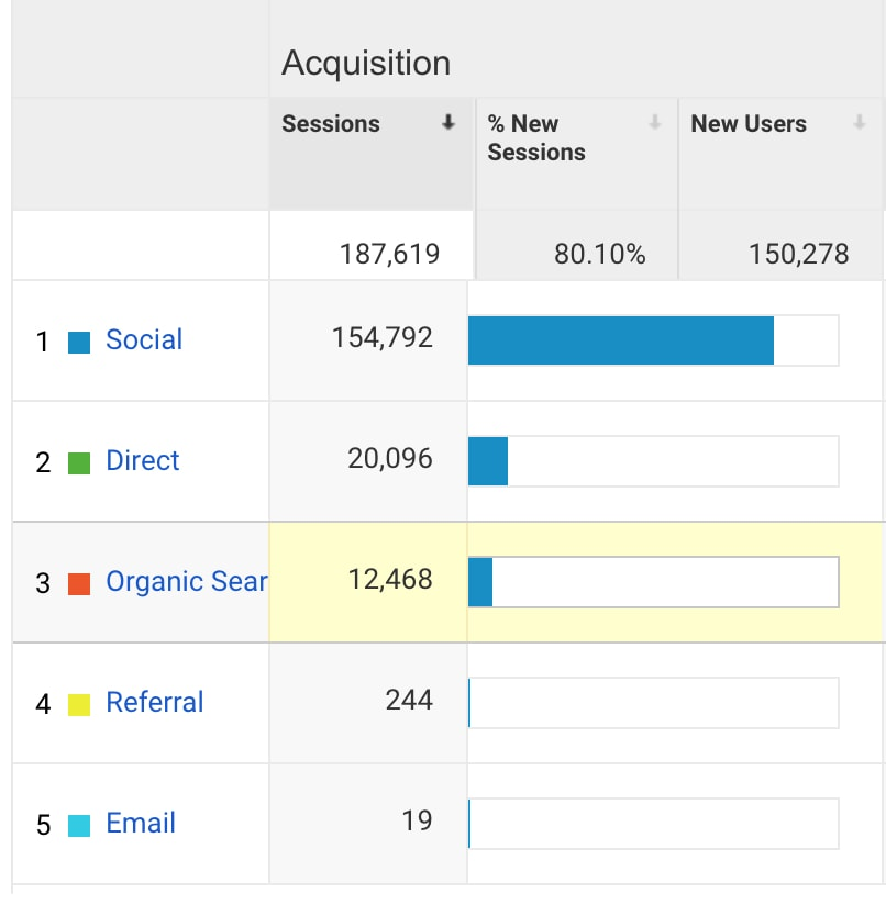 income-traffic-report-august-google